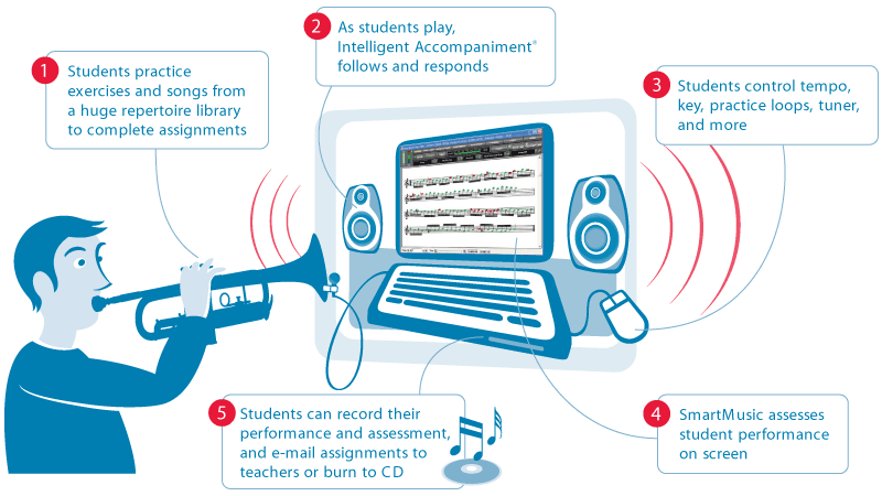 How SmartMusic works